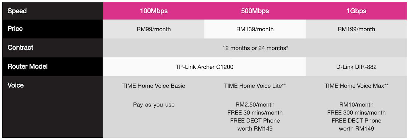 Time Broadband plan